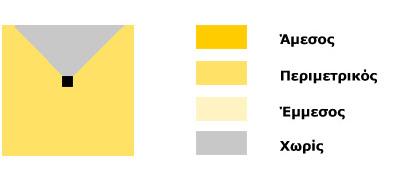 Φωτεινότητα - Ανεμιστήρας οροφής κίτρινος | SWING ECO